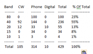 2015 Contact Count